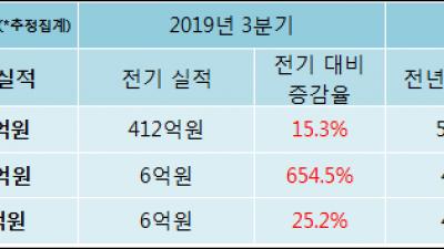 [ET투자뉴스]팅크웨어, 전분기比 매출액·영업이익 동반 상승