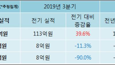 [ET투자뉴스]빅텍, 19년4분기 실적 발표