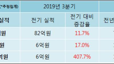 [ET투자뉴스]2019년 4분기 실적발표 성우테크론, 전분기比 실적 상승