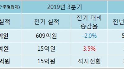 [ET투자뉴스]삼익THK, 19년4분기 실적 발표