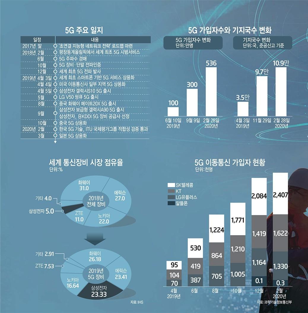 [이슈분석]5G 1주년, 대중화 시대 열렸다