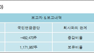 [ET투자뉴스][CJCGV 지분 변동] 국민연금공단 외 1명 -2.28%p 감소, 5.54% 보유