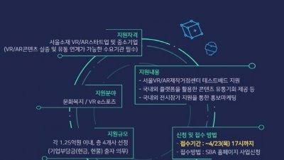 SBA, 수요 연계형 '서울 특화 가상콘텐츠' 지원 참여기관 모집…23일限