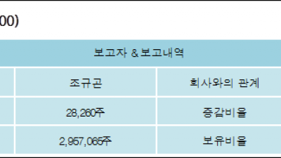 [ET투자뉴스][파수닷컴 지분 변동] 조규곤 외 8명 0.02%p 증가, 30.5% 보유