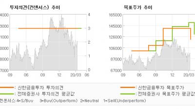 "[ET투자뉴스]F&F, ""1Q20 Previ…"" BUY(유지)-신한금융투자"