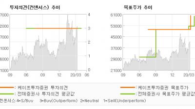 "[ET투자뉴스]이노와이어리스, ""1Q20E 영업이익…"" BUY(유지)-케이프투자증권"