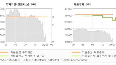 "[ET투자뉴스]SK텔레콤, ""성장이 멈춘 것은 …"" BUY(유지)-키움증권"