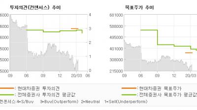 "[ET투자뉴스]한미약품, ""1Q20 previ…"" BUY-현대차증권"