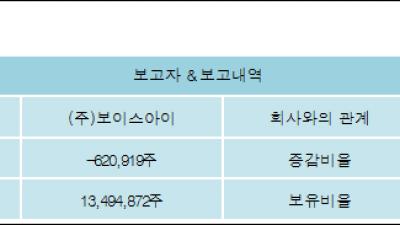 [ET투자뉴스][SGA 지분 변동] (주)보이스아이 외 8명 -1.27%p 감소, 27.61% 보유