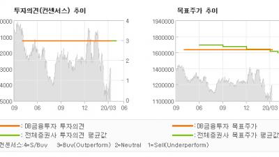 "[ET투자뉴스]LG생활건강, ""1Q20 선방하고,…"" BUY(유지)-DB금융투자"