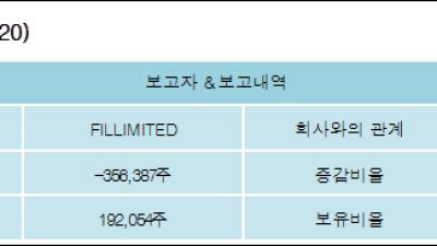 [ET투자뉴스][코스맥스 지분 변동] FILLIMITED 외 8명 -3.55%p 감소, 1.91% 보유