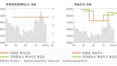 "[ET투자뉴스]티씨케이, ""1Q20 Previ…"" BUY(유지)-KB증권"