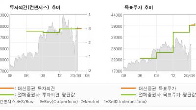 """[ET투자뉴스]하이트진로, """"제 2의 전성기…"""" BUY(신규)-대신증권"""