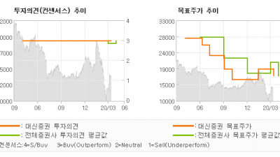 "[ET투자뉴스]서울반도체, ""하반기를 주목하자…"" BUY(유지)-대신증권"