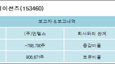 [ET투자뉴스][네이블커뮤니케이션즈 지분 변동] (주)엔텔스 외 1명 -12.08%p 감소, 13.89%