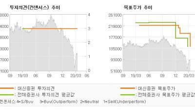 """[ET투자뉴스]효성화학, """"PDH의 경쟁력은…"""" BUY(유지)-대신증권"""