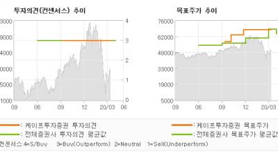 "[ET투자뉴스]삼성전자, ""1Q20 잠정실적:…"" BUY(유지)-케이프투자증권"