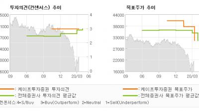 "[ET투자뉴스]강원랜드, ""카지노주 중 가장 …"" BUY(유지)-케이프투자증권"