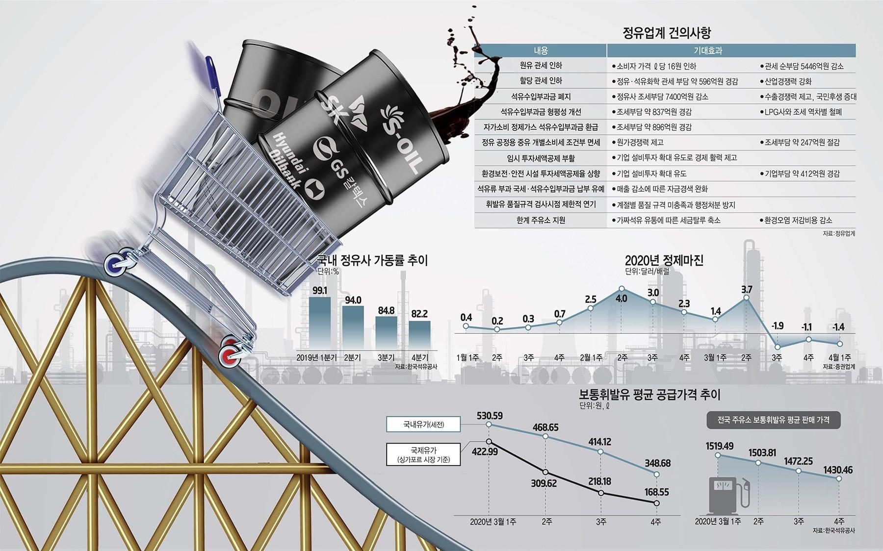 [이슈분석] '최악 위기' 정유업계, 활로 찾기 사활