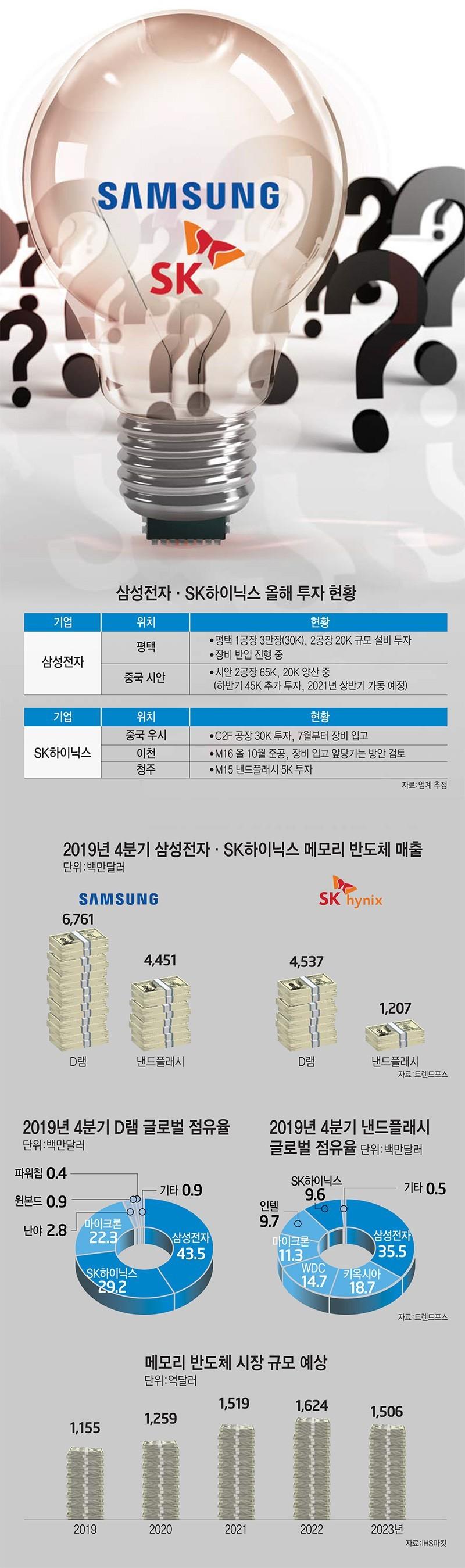 [이슈분석] 韓 메모리, 코로나19에도 투자 '고삐'