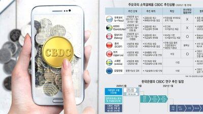 각국이 눈독들이는 중앙은행 디지털화폐(CBDC)
