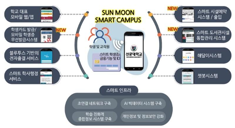 청심아이티가 구축한 선문대 스마트캠퍼스 시스템 구성도