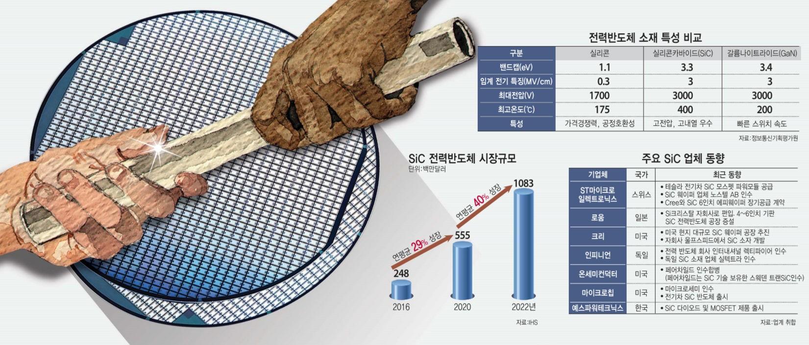 [이슈분석] 반도체 업계, SiC 전력 반도체 주도권 경쟁 가열