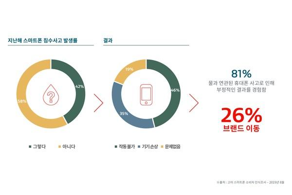 [고어 소비자 조사]<1>눈에 띄게 증가하는 스마트폰 방수기능에 대한 요구