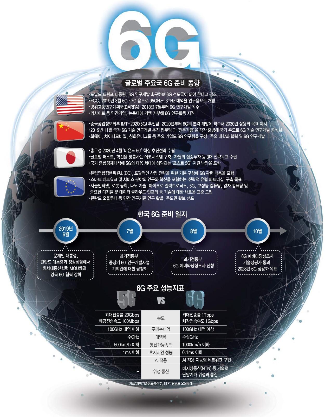 [이슈분석]글로벌 시장 6G 대전 시작
