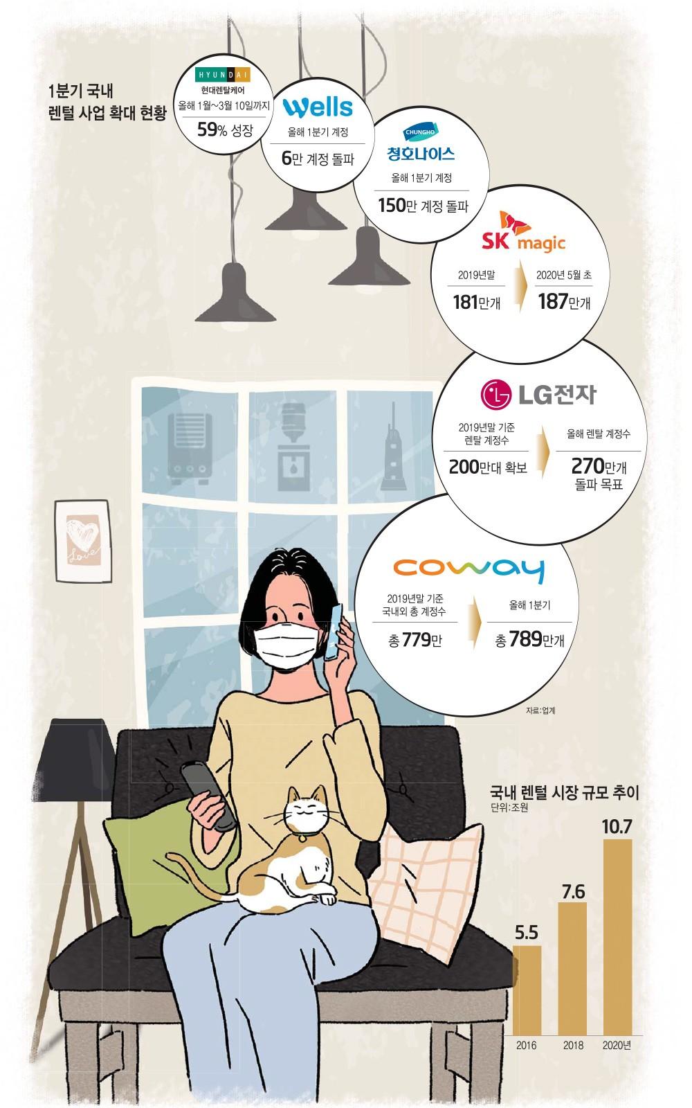 [이슈분석] 코로나19 태풍도 비켜간 렌털 산업