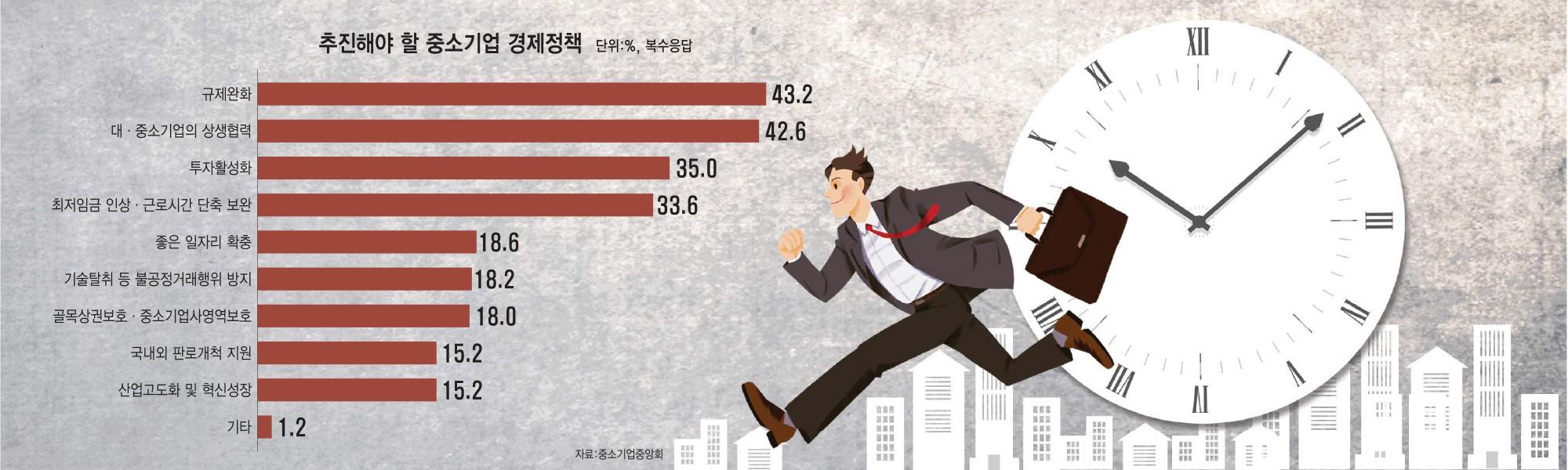[이슈분석]노동유연성, 공정경쟁, 스타트업 활성화...21대 중소기업국회 최우선 과제