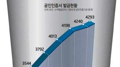 공인인증서 21년 만에 퇴출...수조원 '대체인증' 산업 열린다