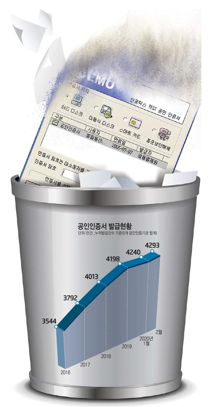 [이슈분석]공인인증서 21년 만에 퇴출...수조원 '대체인증' 산업 열린다