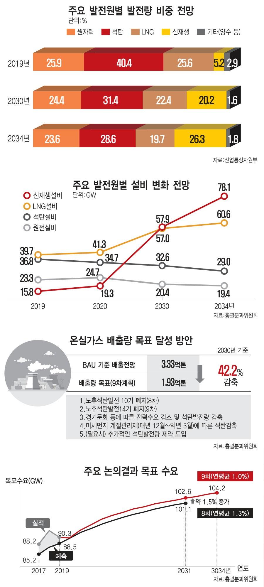 [이슈분석] 9차 전력수급계획 쟁점은?…LNG·신재생 확대 따른 발전효율 숙제