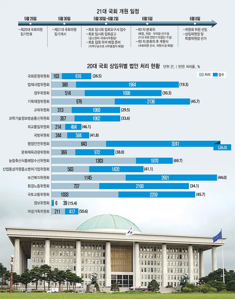 [이슈분석]21대 국회 4년, '일하는 국회' 첫 과제에 성패 달려