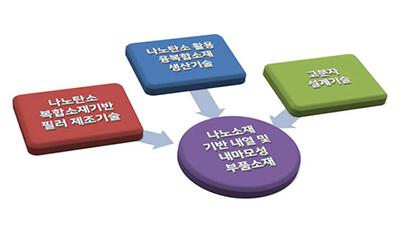 소부장 기술 혁신 '나노·소재융합2030' 이어간다