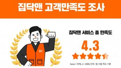 집닥, '집닥맨' 고객만족도 5점 만점에 4.3점…긍정답변 82%