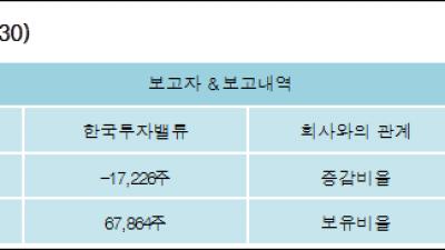 [ET투자뉴스][대한제분 지분 변동] 한국투자밸류-1.01%p 감소, 4.02% 보유