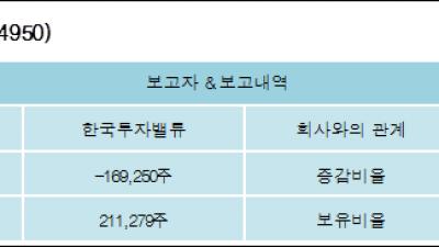 [ET투자뉴스][제이브이엠 지분 변동] 한국투자밸류-2.67%p 감소, 3.34% 보유