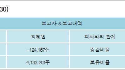 [ET투자뉴스][예선테크 지분 변동] 최혜원-0.38%p 감소, 12.52% 보유