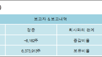 [ET투자뉴스][쏠리드 지분 변동] 정준 외 4명 -0.02%p 감소, 12.21% 보유