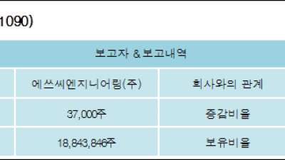 [ET투자뉴스][세원셀론텍 지분 변동] 에쓰씨엔지니어링(주) 외 3명 0.06%p 증가, 30.89% 보