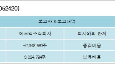 [ET투자뉴스][오성첨단소재 지분 변동] 에스맥주식회사-4.76%p 감소, 4.88% 보유