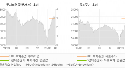 "[ET투자뉴스]청담러닝, ""얼마 남지 않은 중…"" BUY(유지)-DS 투자증권"
