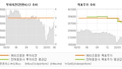 """[ET투자뉴스]SK텔레콤, """"본사와 자회사 모두…"""" BUY-메리츠증권"""