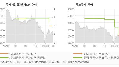 """[ET투자뉴스]CJ CGV, """"할수 있는건 기다림…"""" HOLD-메리츠증권"""