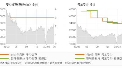 """[ET투자뉴스]한독, """"지금은 바이오 투자…"""" BUY(유지)-상상인증권"""