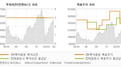 "[ET투자뉴스]삼성전기, ""2분기 보다는 하반…"" BUY(유지)-IBK투자증권"