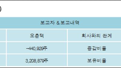[ET투자뉴스][노바텍 지분 변동] 오춘택 외 8명 -8.79%p 감소, 63.97% 보유