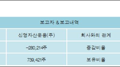 [ET투자뉴스][윈스 지분 변동] 신영자산운용(주)-2.31%p 감소, 6.09% 보유
